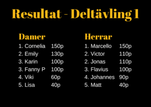 Resultat deltävling 1 local legends