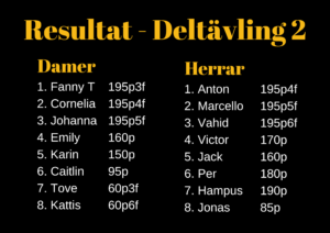 Resultat deltävling 2 Local legends